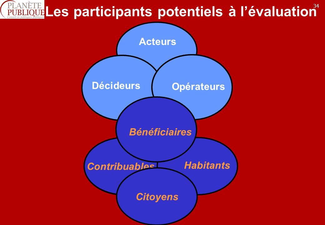 Les participants potentiels à l'évaluation