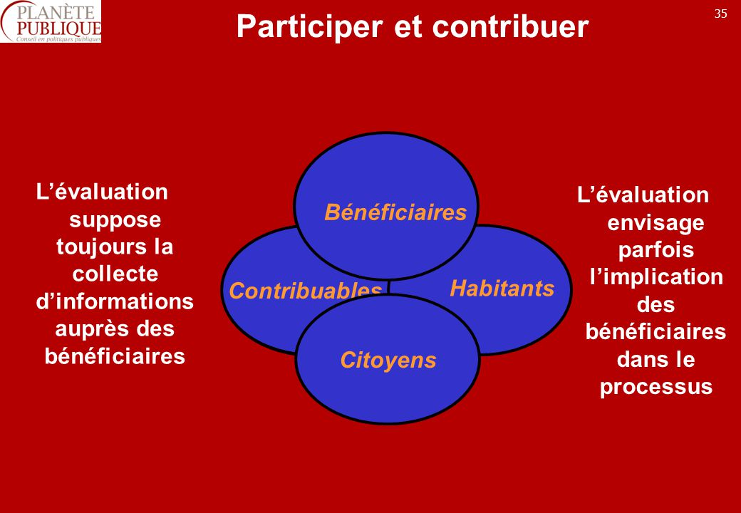 Participer et contribuer