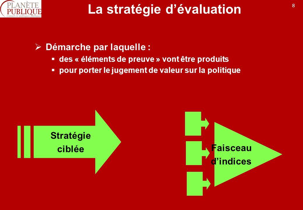 La stratégie d'évaluation