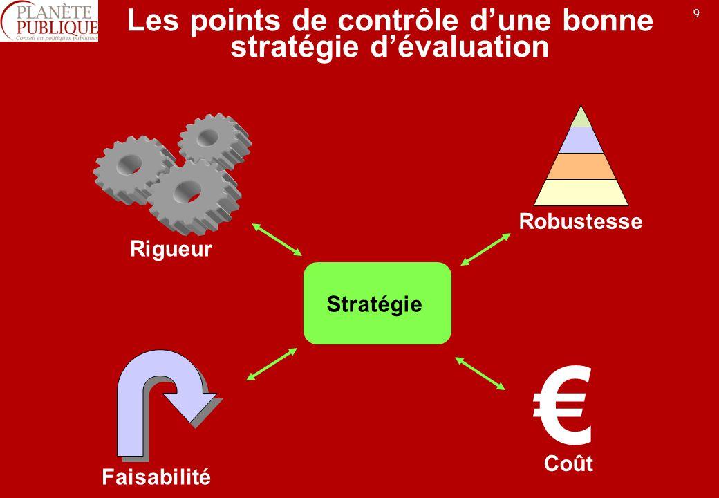 Les points de contrôle d'une bonne stratégie d'évaluation