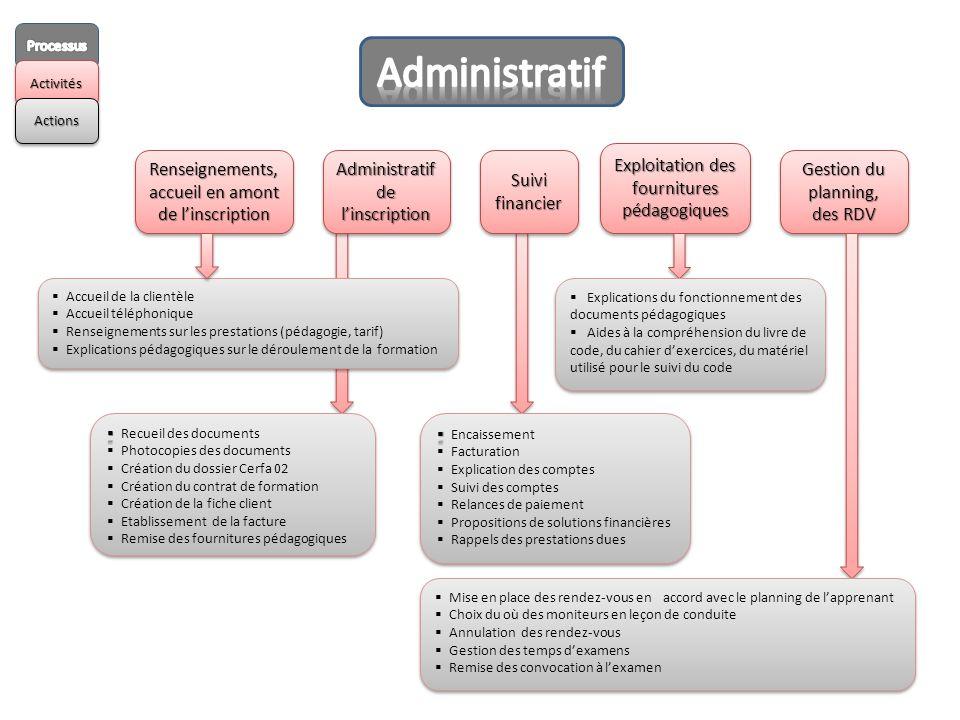 Administratif Exploitation des fournitures pédagogiques