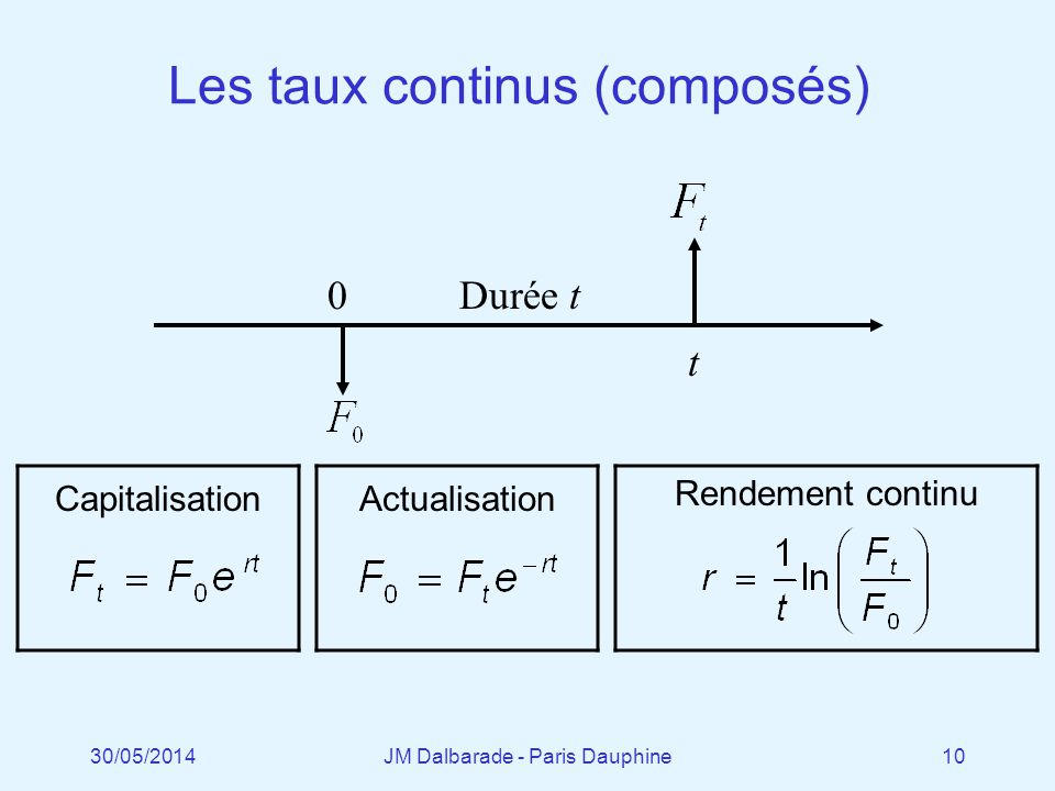 Les taux continus (composés)