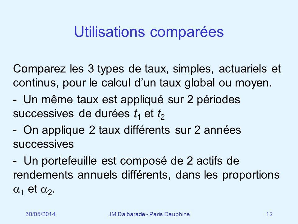 Utilisations comparées