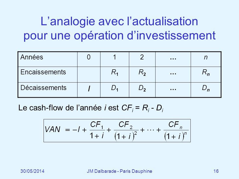 L'analogie avec l'actualisation pour une opération d'investissement