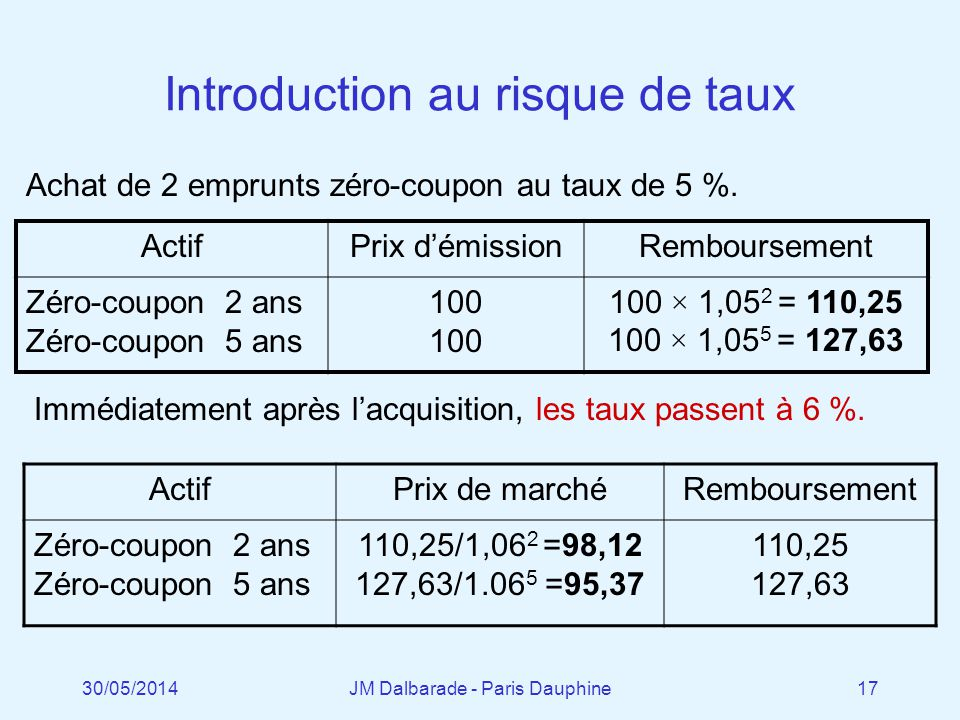 Introduction au risque de taux