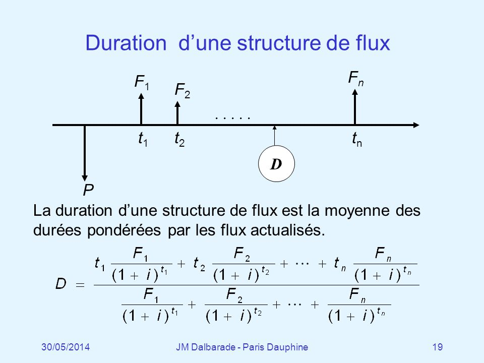 Duration d'une structure de flux