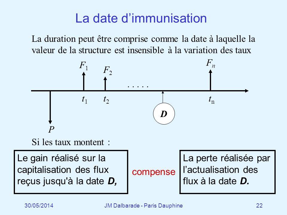 La date d'immunisation