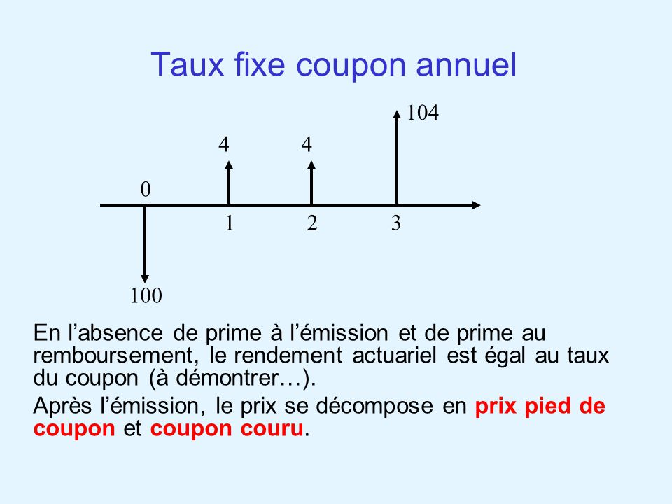 Taux fixe coupon annuel