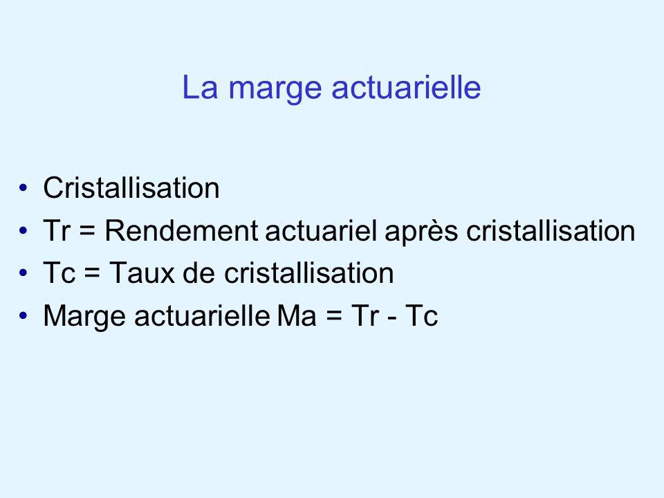 La marge actuarielle Cristallisation