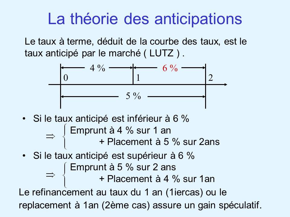 La théorie des anticipations