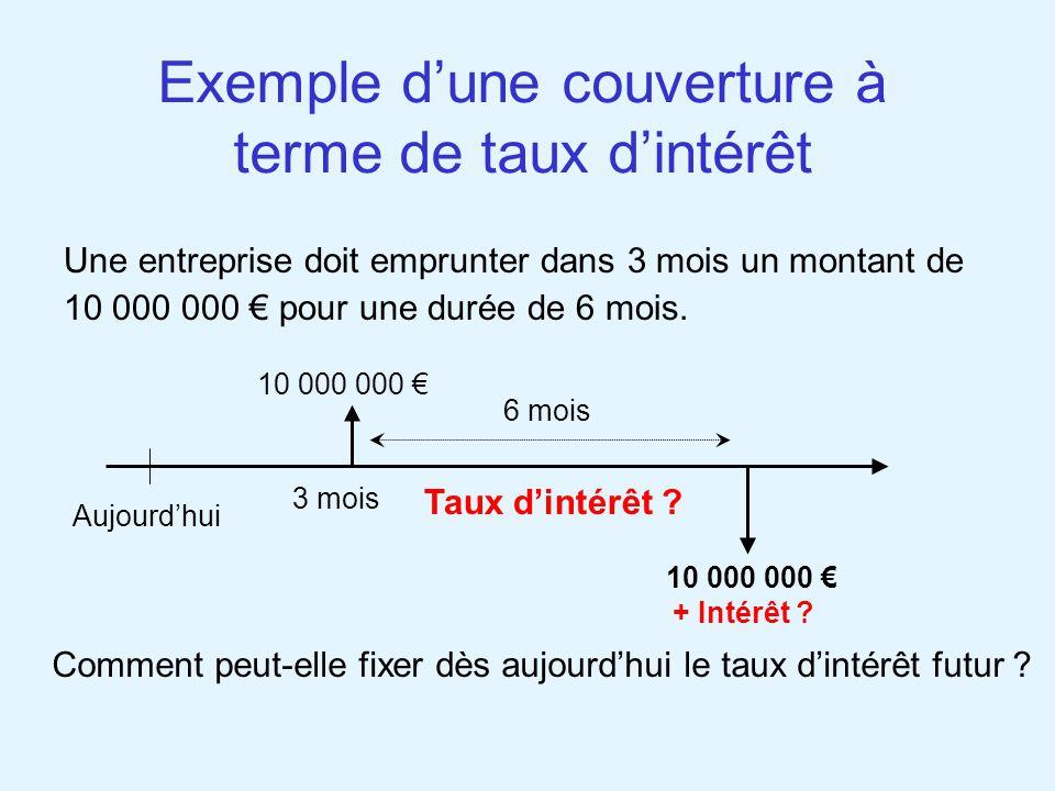 Exemple d'une couverture à terme de taux d'intérêt