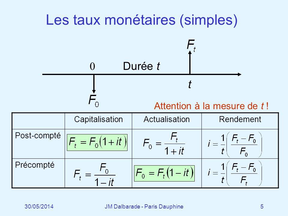 Les taux monétaires (simples)