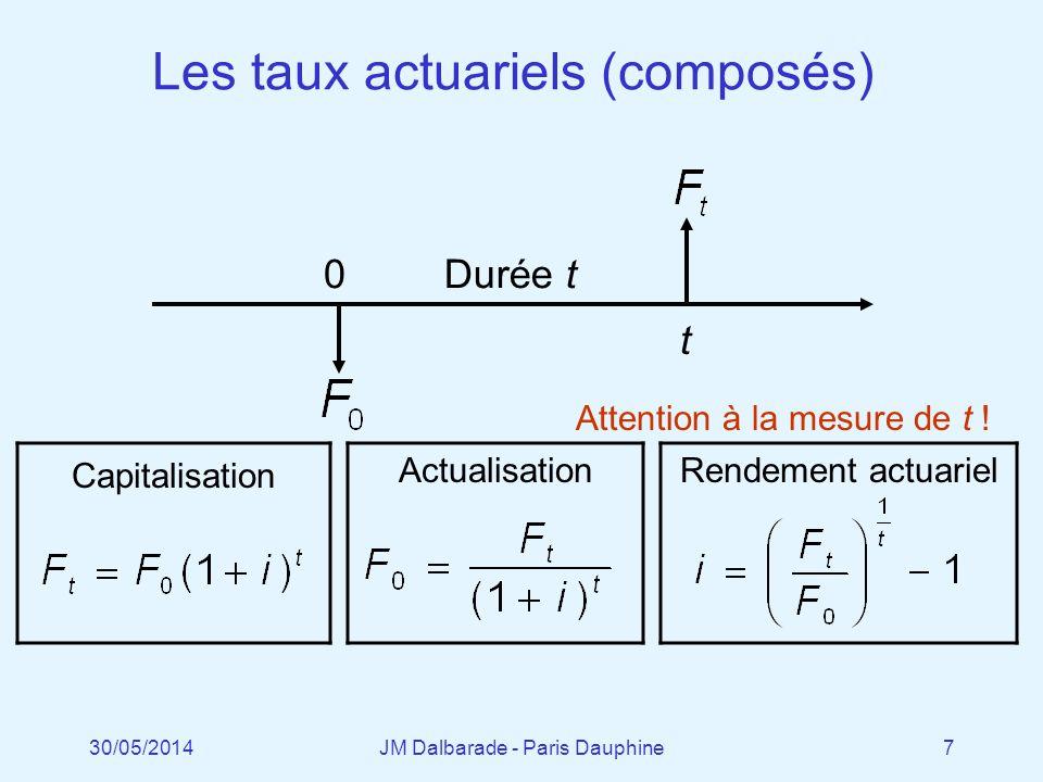 Les taux actuariels (composés)