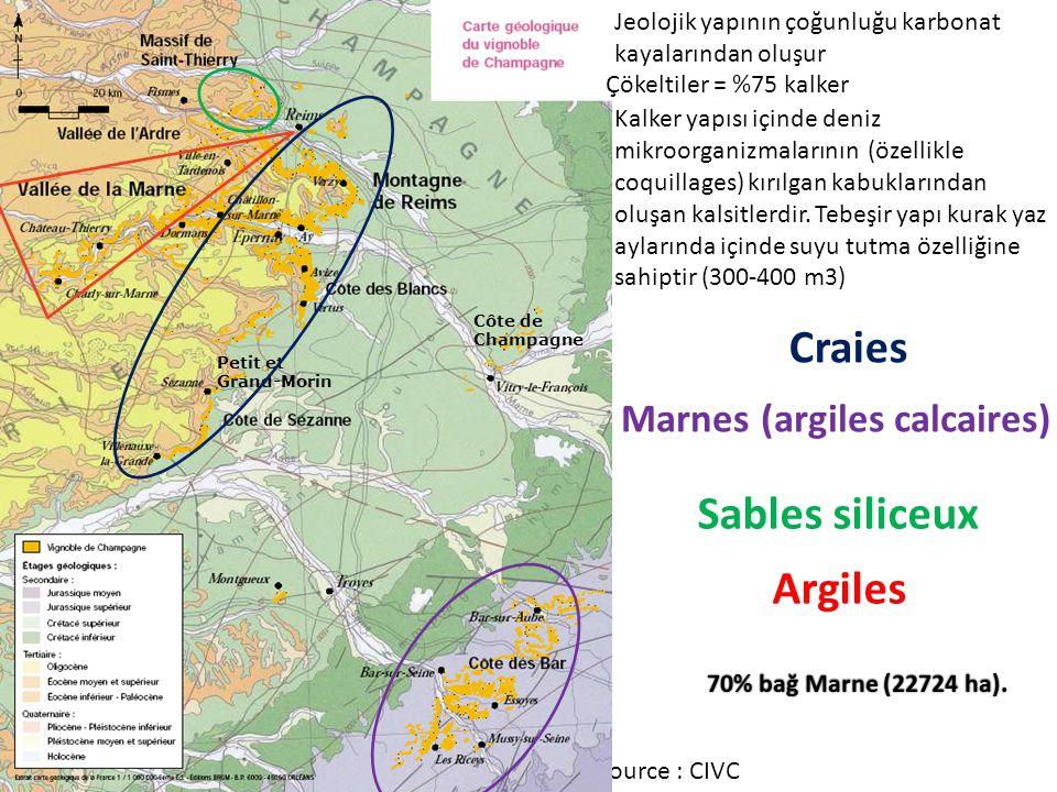 Craies Sables siliceux Argiles Marnes (argiles calcaires)