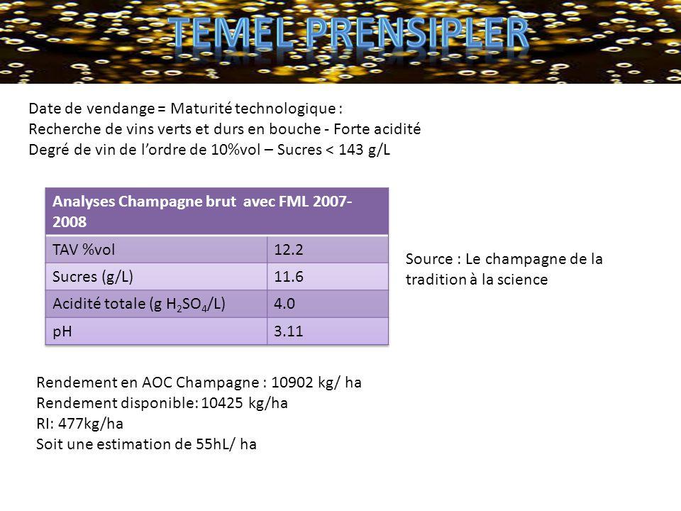 temel prensipler Date de vendange = Maturité technologique :