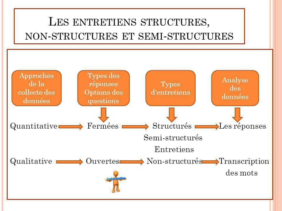 Les entretiens structures, non-structures et semi-structures