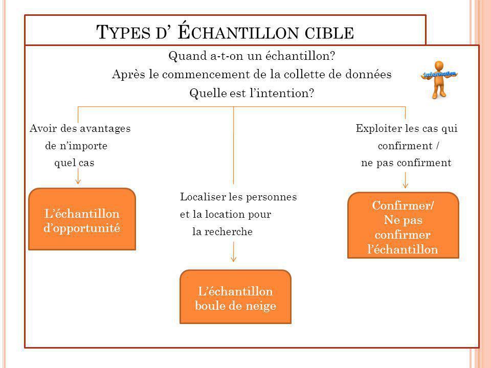 Types d' Échantillon cible