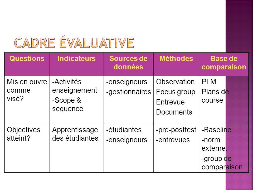 Cadre Évaluative Questions Indicateurs Sources de données Méthodes
