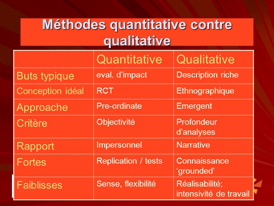 Méthodes quantitative contre qualitative