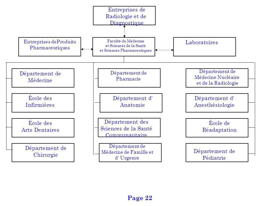Page 22 Entreprises de Radiologie et de Diagnostique Laboratoires