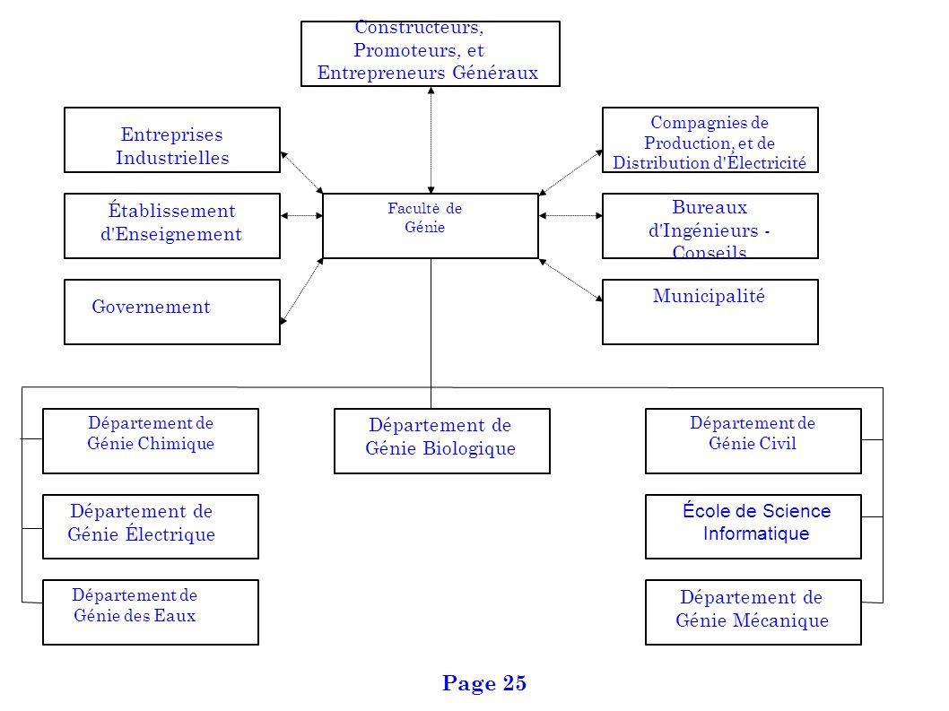 Page 25 Constructeurs, Promoteurs, et Entrepreneurs Généraux
