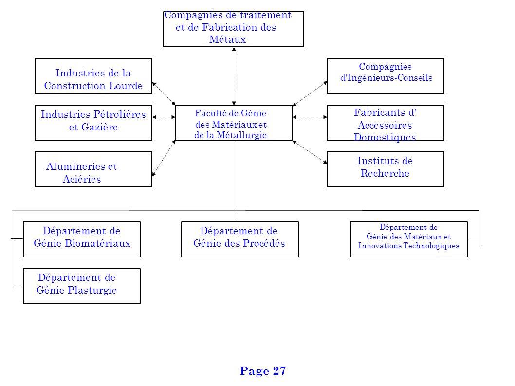 Page 27 Compagnies de traitement et de Fabrication des Métaux