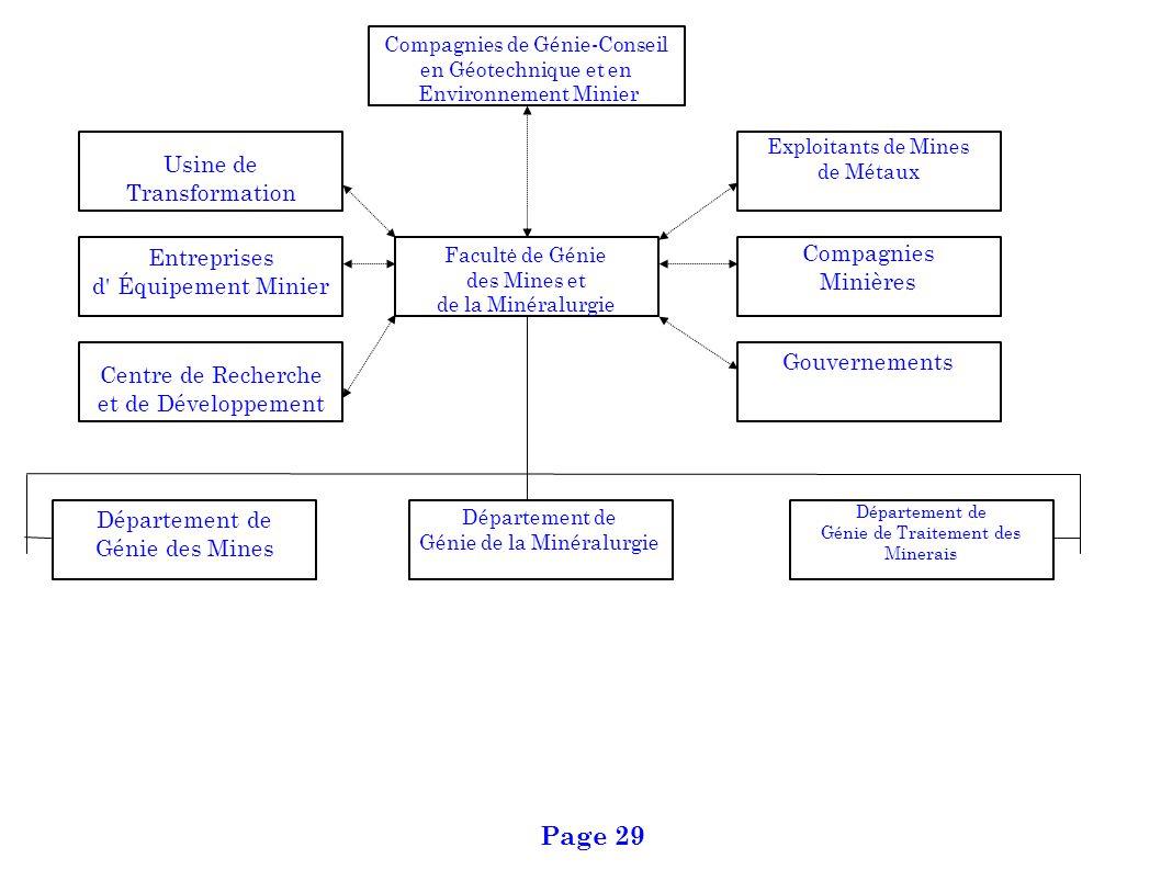 Page 29 Usine de Transformation Compagnies Entreprises Minières
