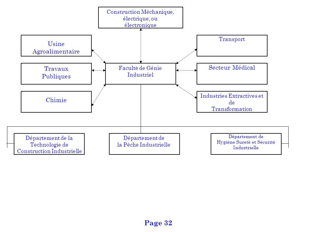 Page 32 Usine Agroalimentaire Secteur Médical Travaux Publiques Chimie