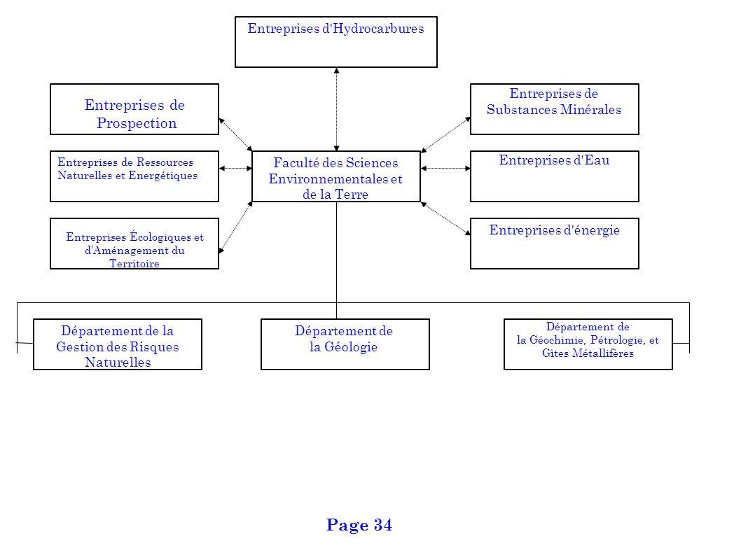 Page 34 Entreprises de Prospection Entreprises d Hydrocarbures