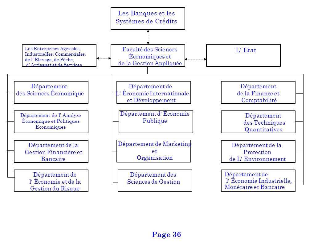 Page 36 Les Banques et les Systèmes de Crédits L Ėtat