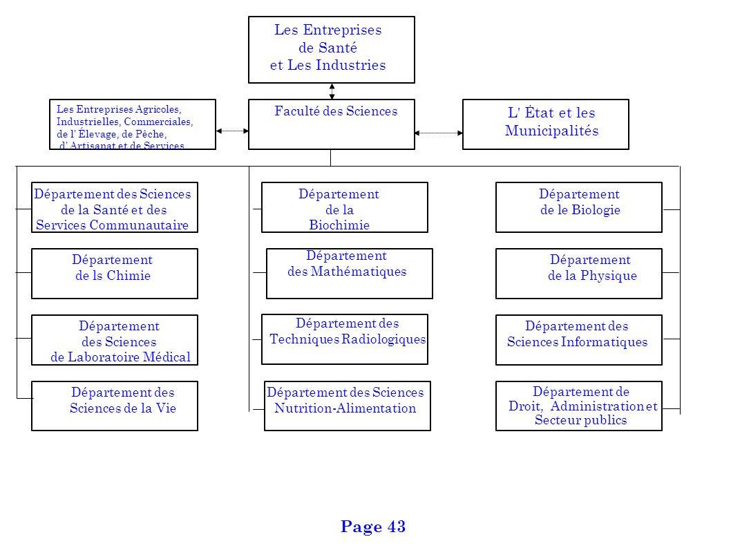 Page 43 Les Entreprises de Santé et Les Industries L Ėtat et les