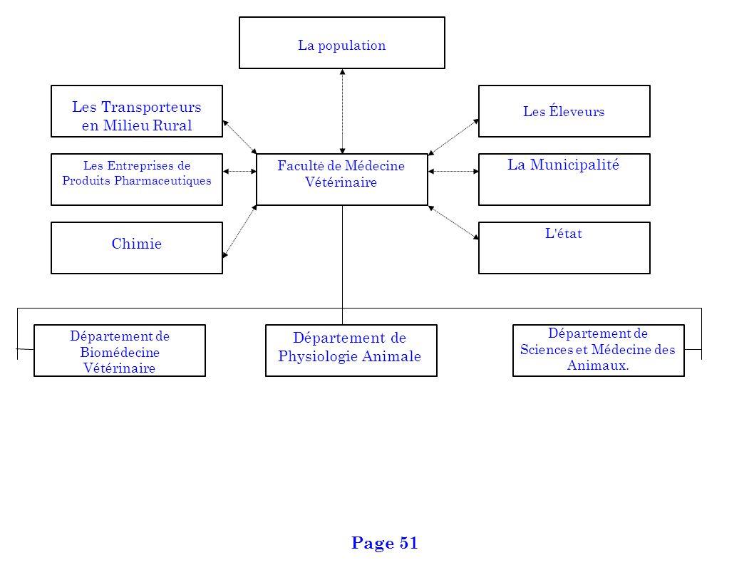 Page 51 Les Transporteurs en Milieu Rural La Municipalité Chimie