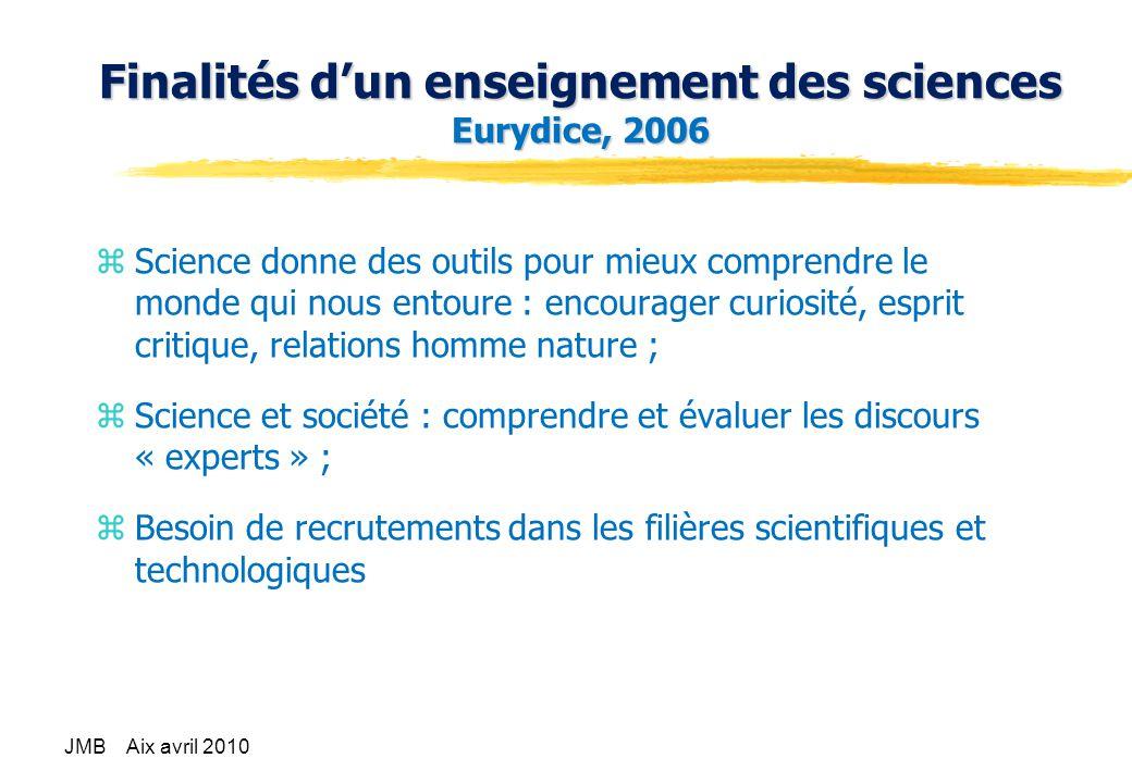 Finalités d'un enseignement des sciences Eurydice, 2006