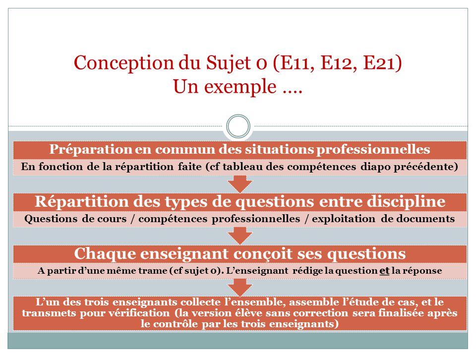 Conception du Sujet 0 (E11, E12, E21) Un exemple ….