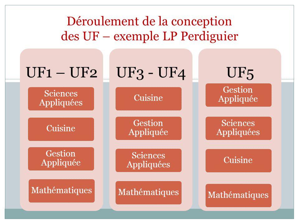 Déroulement de la conception des UF – exemple LP Perdiguier