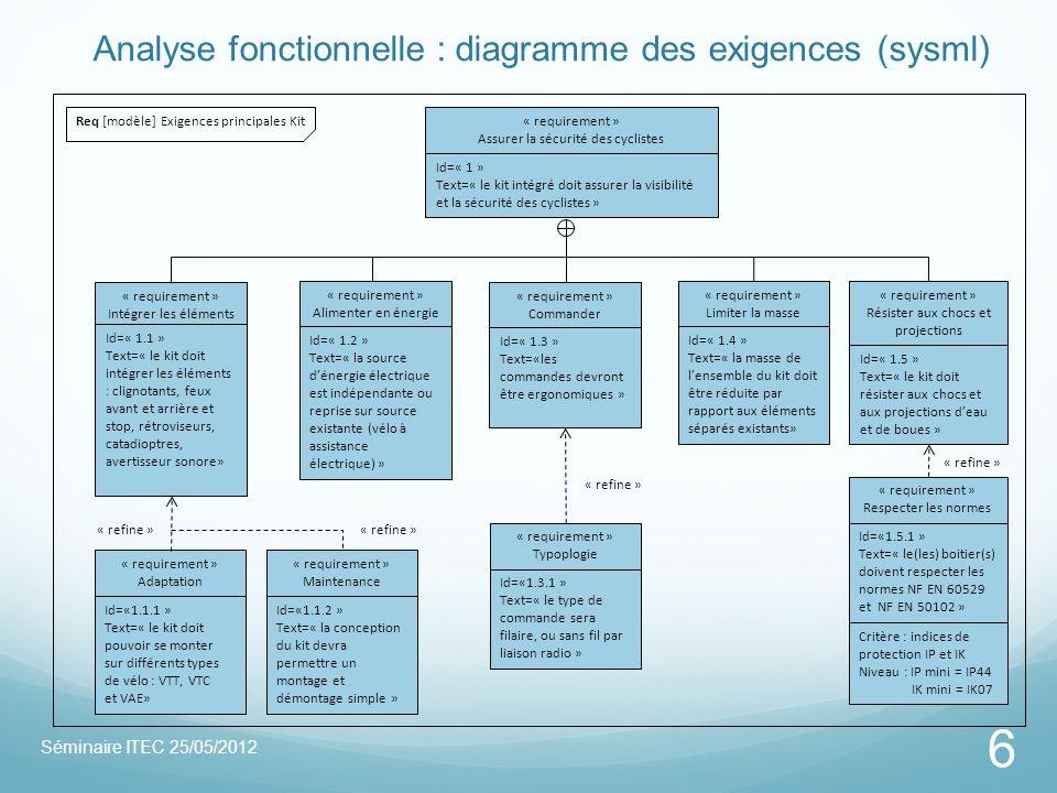 Analyse fonctionnelle : diagramme des exigences (sysml)