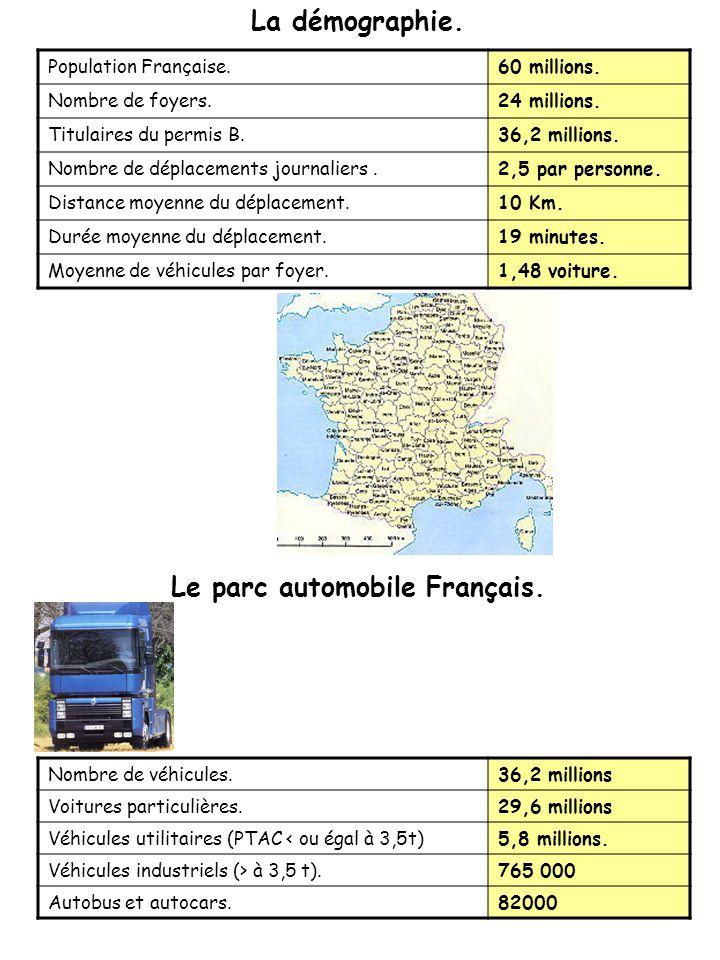 Le parc automobile Français.