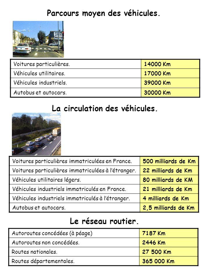 Parcours moyen des véhicules. La circulation des véhicules.