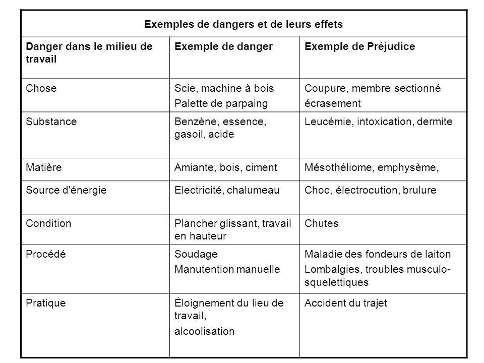 Exemples de dangers et de leurs effets