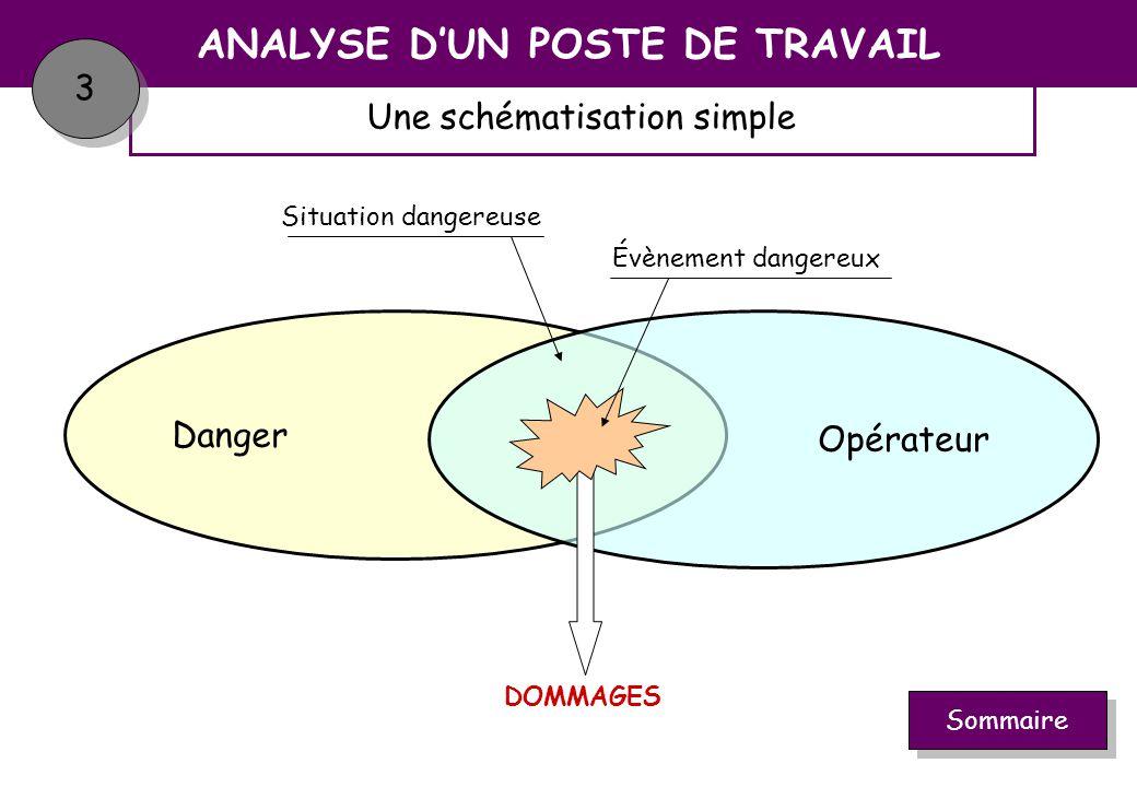ANALYSE D'UN POSTE DE TRAVAIL