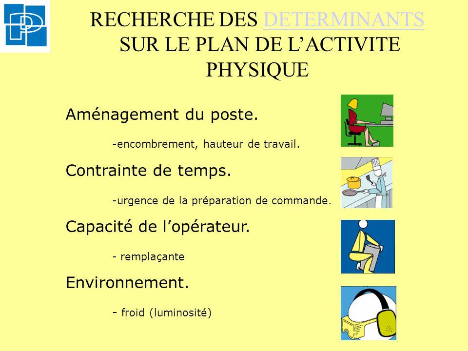 RECHERCHE DES DETERMINANTS SUR LE PLAN DE L'ACTIVITE PHYSIQUE