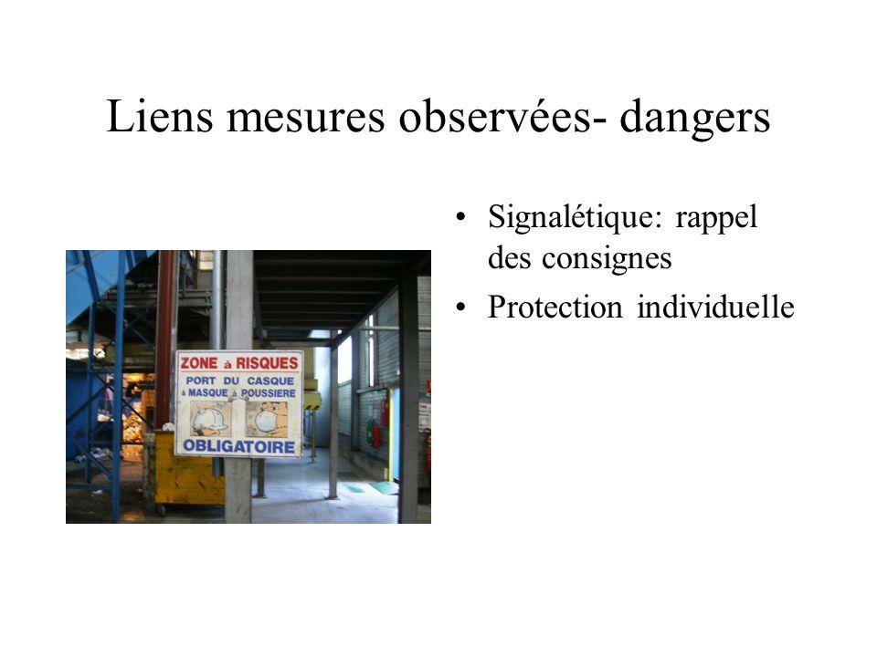 Liens mesures observées- dangers