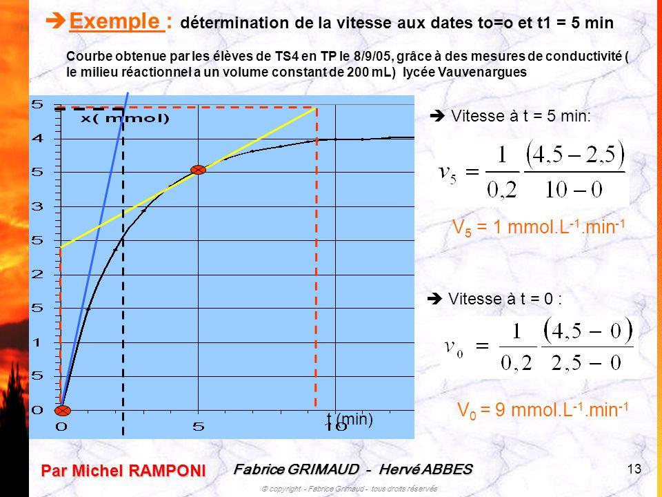 Exemple : détermination de la vitesse aux dates to=o et t1 = 5 min