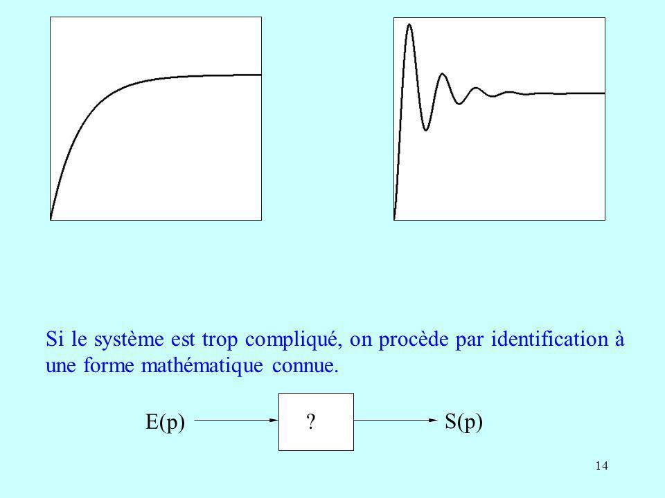 Si le système est trop compliqué, on procède par identification à une forme mathématique connue.