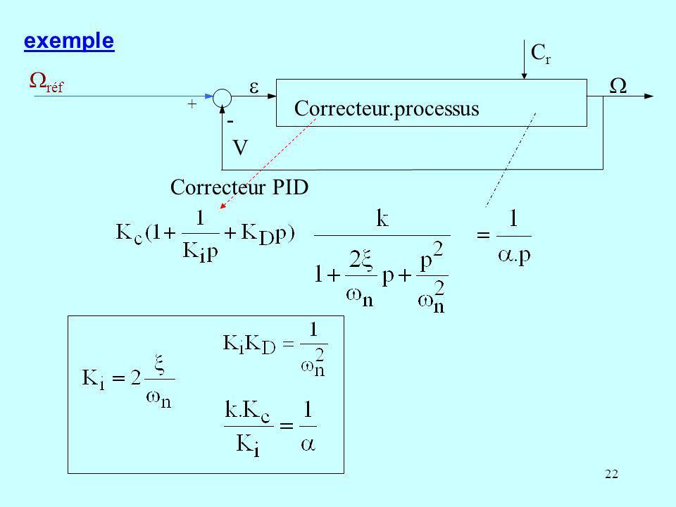 exemple réf Correcteur.processus  V  + - Cr Correcteur PID