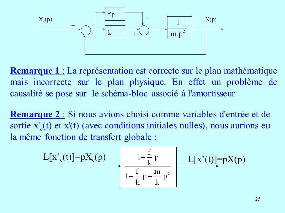 k f.p. + - Xe(p) X(p)