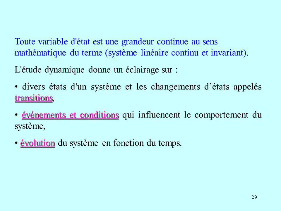 Toute variable d état est une grandeur continue au sens mathématique du terme (système linéaire continu et invariant).