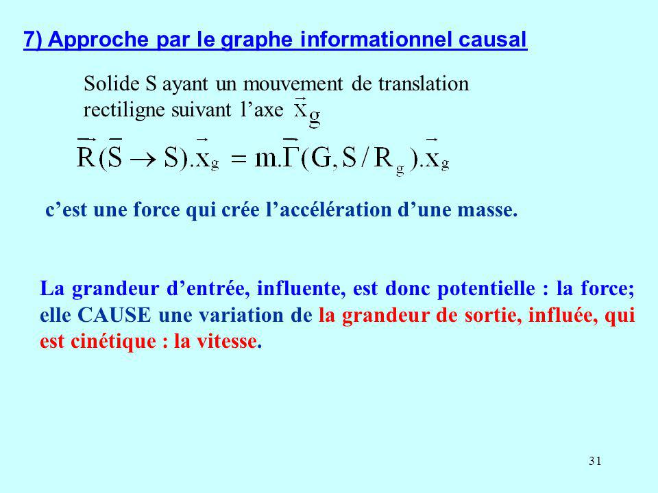7) Approche par le graphe informationnel causal