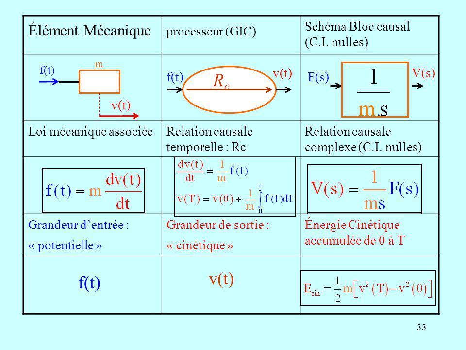 Rc v(t) f(t) Élément Mécanique processeur (GIC)