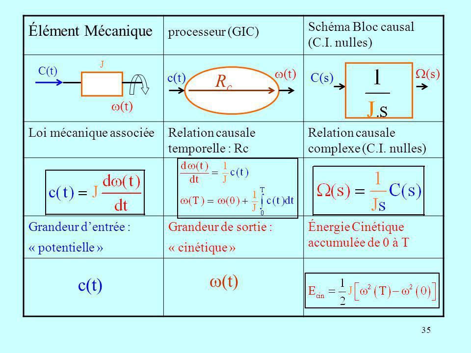 Rc (t) c(t) Élément Mécanique processeur (GIC)